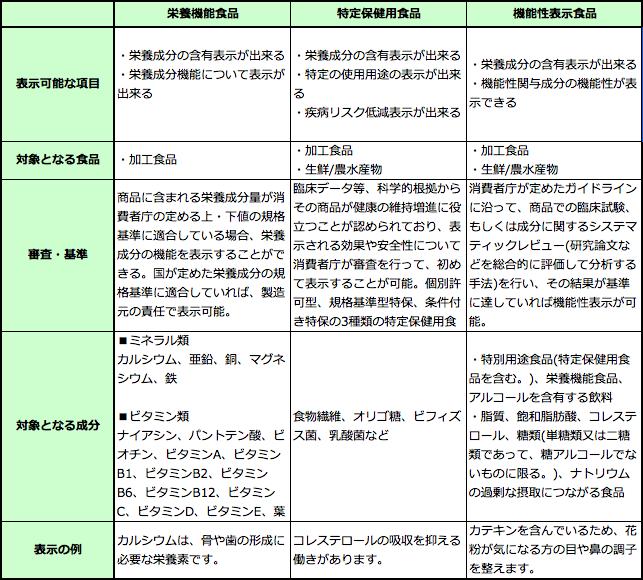 トクホ(特定保健用食品)と機能性表示食品の違い